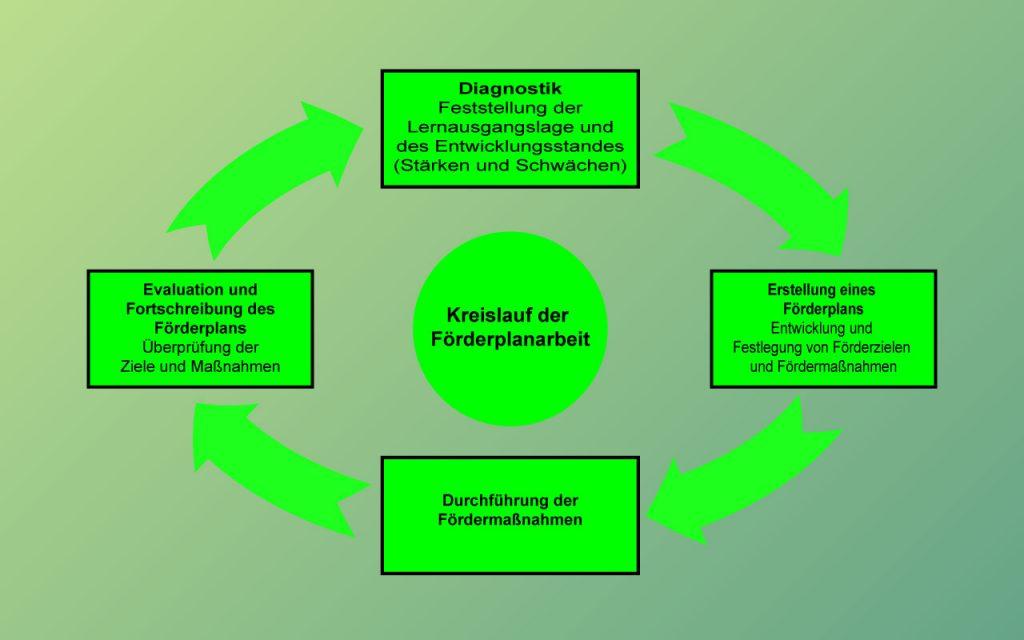 kreislauf_foerderplanarbeit